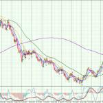 USD-Daily