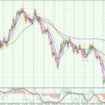 GBP-Daily