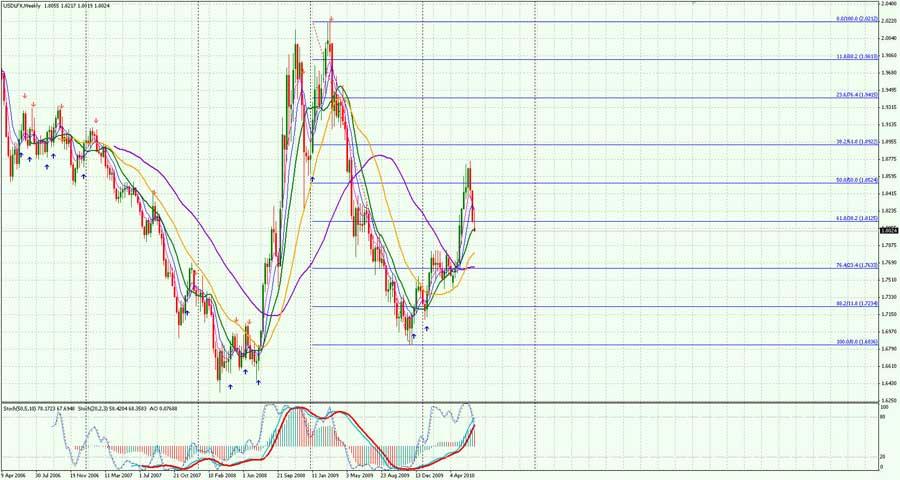 USD-Weekly-2606