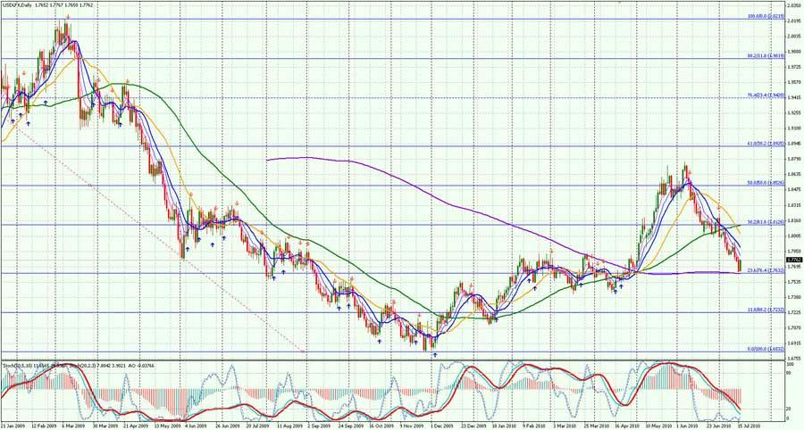 USD-Daily-1707