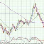 USD-Daily-0708
