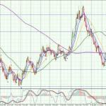USD-Daily-1408