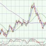 USD-Daily-2808