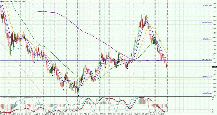 USD-Daily-3107