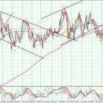 NZD-Daily-0409
