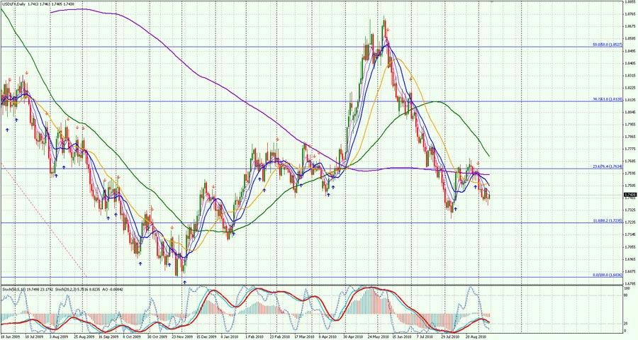 USD-Daily-1109
