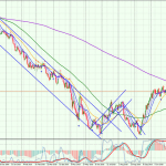 EUR-Daily-3010