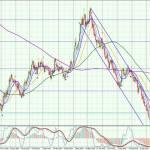 USD-Daily-0910