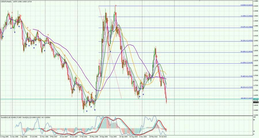 USD-Weekly-0910