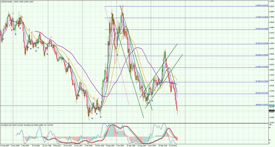USD-Weekly-1610