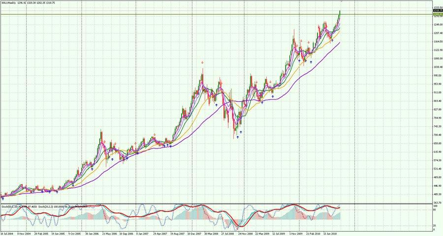 Аналитика forex на 8 октября 2010 форекс рубль-доллар