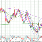 GBPCHF-Daily-2711