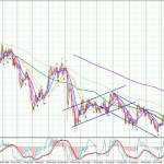 GBPJPY-Daily-0611