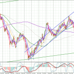 GBPUSD-Daily-2711