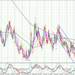 USDCAD-Daily-0611