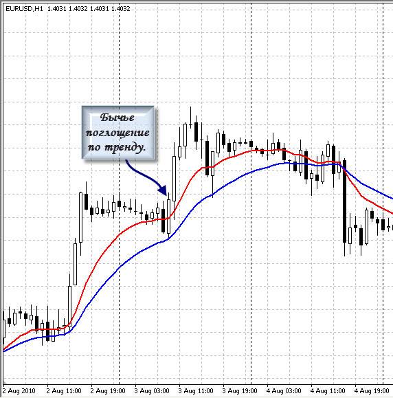 Бесплатные сигналы рынка форекс на 19 октября 2012 года retail forex charting
