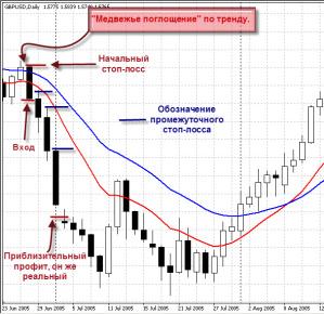 Новые торговые стратегии форекс