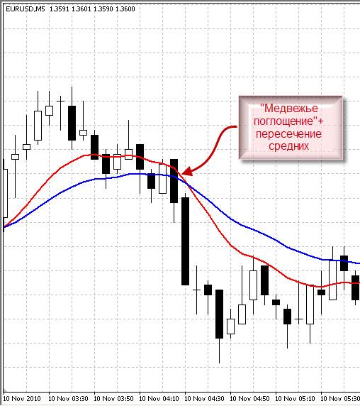 Каталог свечных комбинаций торговли на графиках forex курсы валют на forex on line