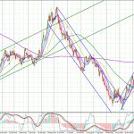 USD-Daily-0412