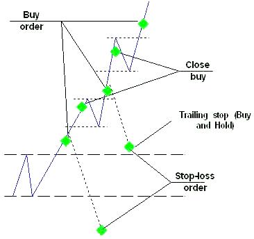 пример работы с добавлением позиций.