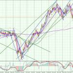 AUDCAD-Daily