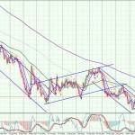 EURNZD-Daily