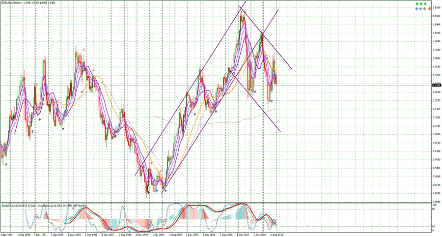 EURUSD-Monthly