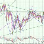 AUDCHF-Daily