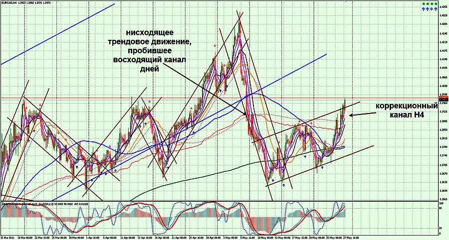 Самые Популярные Опционы В России