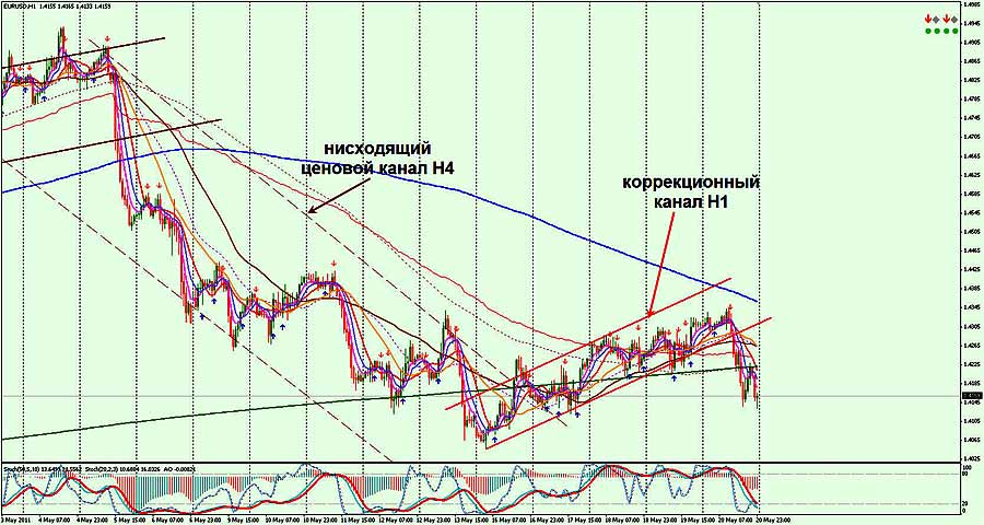 анализ форекс EURUSD H1