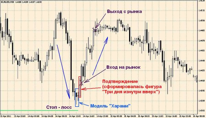 """торговля с применением """"Харами"""""""