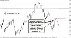 торговля по EURUSD H4