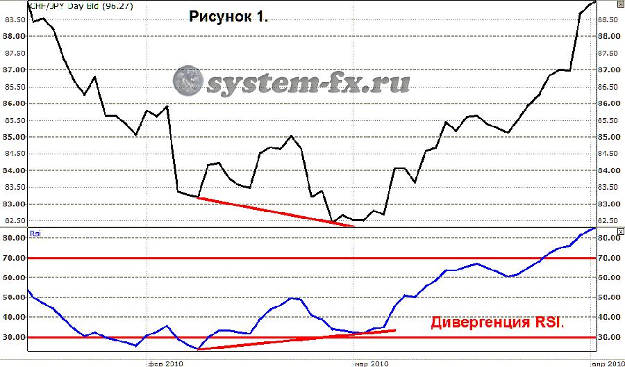 Индикатор rsi форекс
