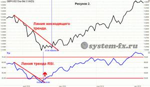 пример работы с индикатором RSI