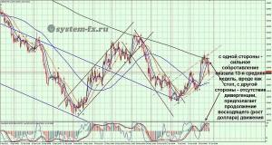 график индекса американского доллара USDLFX H4