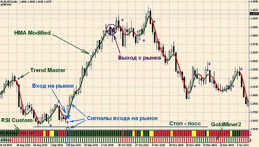 Forex техника торговли 50 day and 200 day moving average