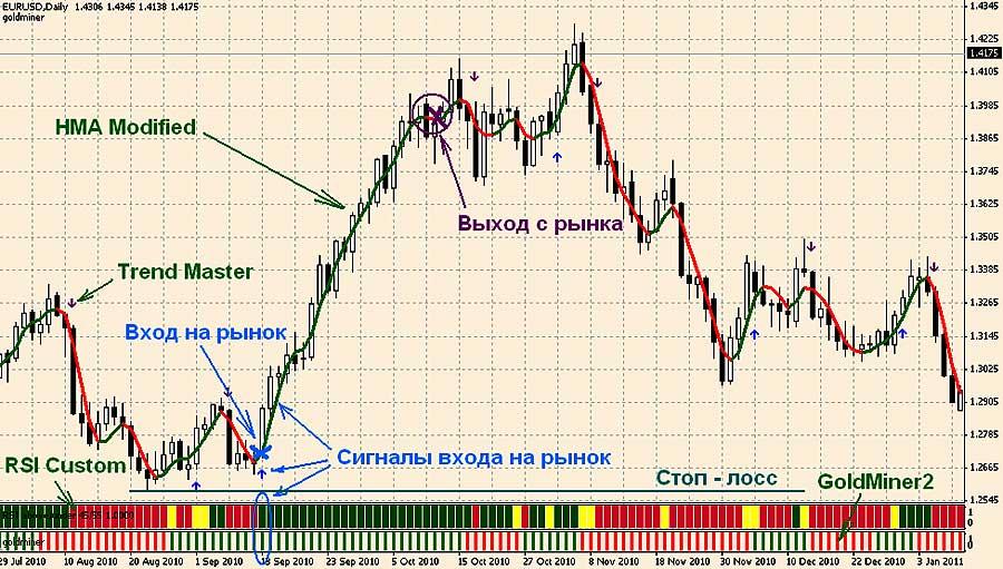 Стратегии с hma на форекс обучение торговля акции
