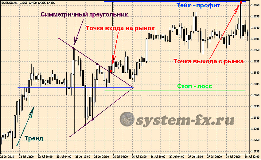 пример паттерна треугольник