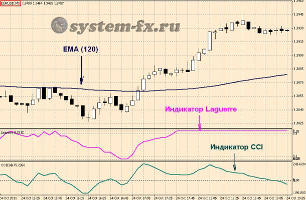 """шаблон торговой стратегии """"EMA + Laguerre + CCI"""""""