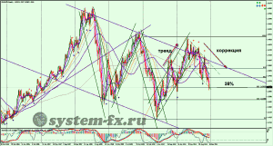 анализ форекс EURUSD график Weekly