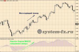 "система Три экрана Элдера ""прилив рынка"""
