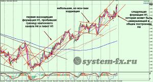 анализ Форекс EURUSD график Н1