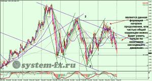 EURUSD график Weekly