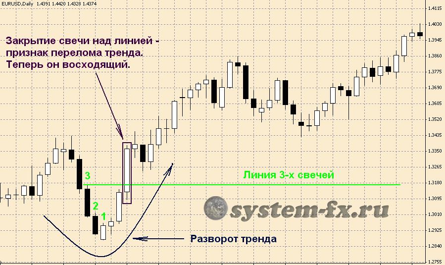 Анализ валютных пар форекс 05.01.2012 форекс чемпионаты