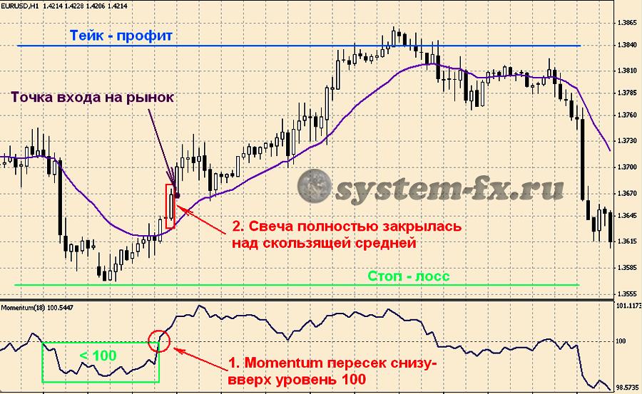 Пример торговли на покупку по стратегии «Моментум Элдера»