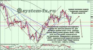 анализ Форекс EURUSD график H4