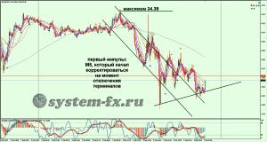 импульсный тренд серебра на графике М5