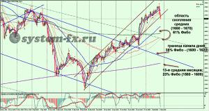 прогноз коррекции золото (XAU) график Н4