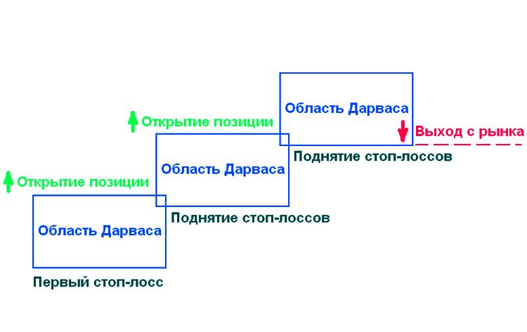 """схема торговли по системе """"Области Дарваса"""""""