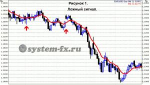 ложные сигналы на графике тренда
